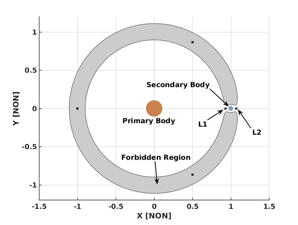Trajectory Optimization in the Circular Restricted Three-Body Problem (CR3BP)